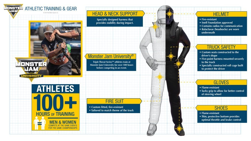 Althetic Training & Gear infographic