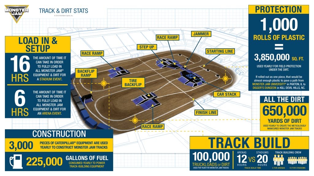 Track & Dirt Stats Inforgraphic