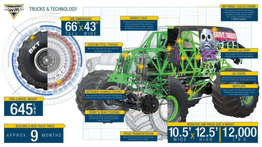 Trucks & Technology Infographic